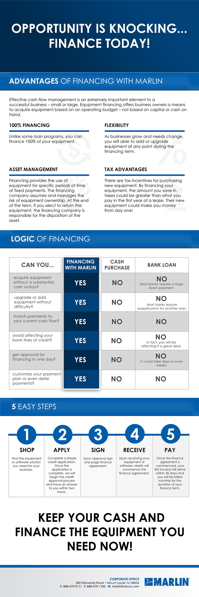 Marlin Financing FungoMan.png